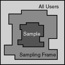 Sampling frame in research